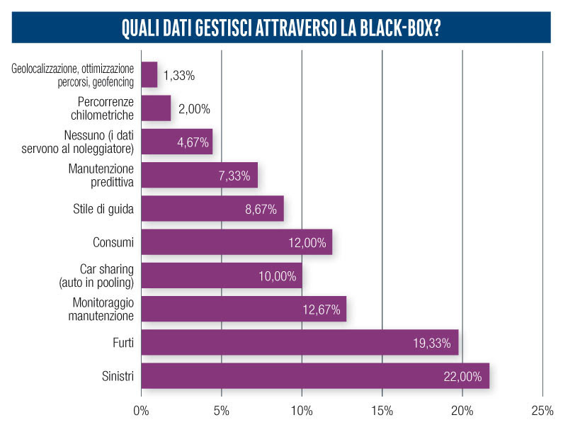 Dati gestiti survey telematica 2020